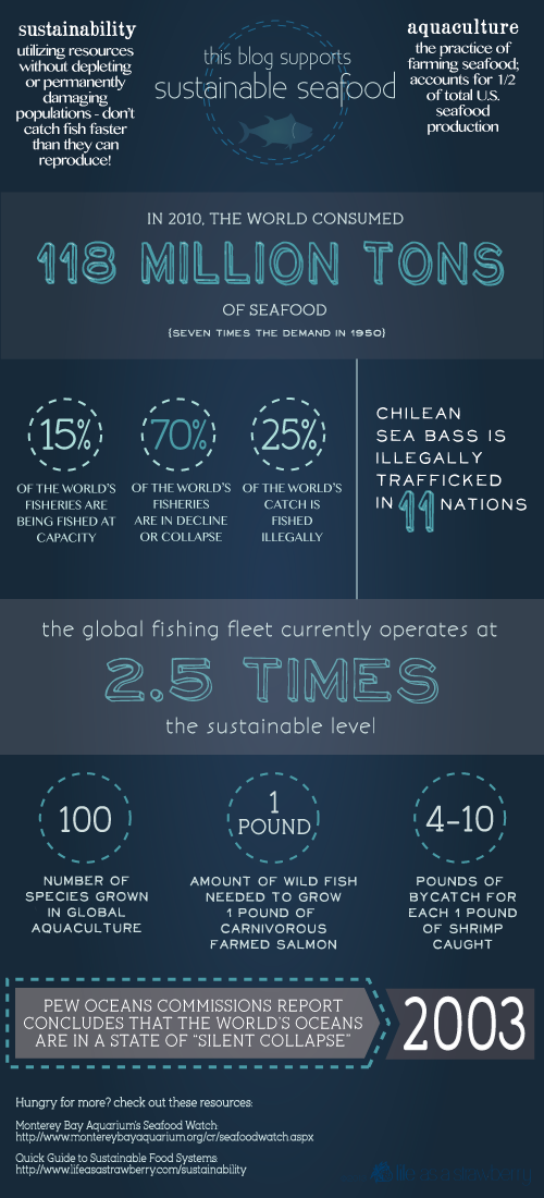 seafood-infographic2